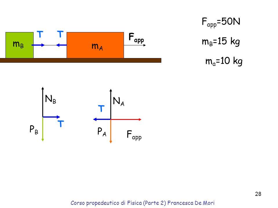 Corso propedeutico di Fisica (Parte 2) Francesca De Mori 27 Per che valore di m 2 i blocchi rimangono fermi(equilibrio)?