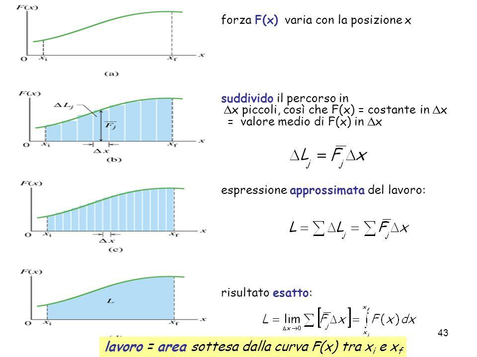 Corso propedeutico di Fisica (Parte 2) Francesca De Mori 42 v(t 1 ) v(t 2 ) v(t 3 ) F ds lavoro infinitesimo : m A B lavoro da A a B : Esempio: lavoro