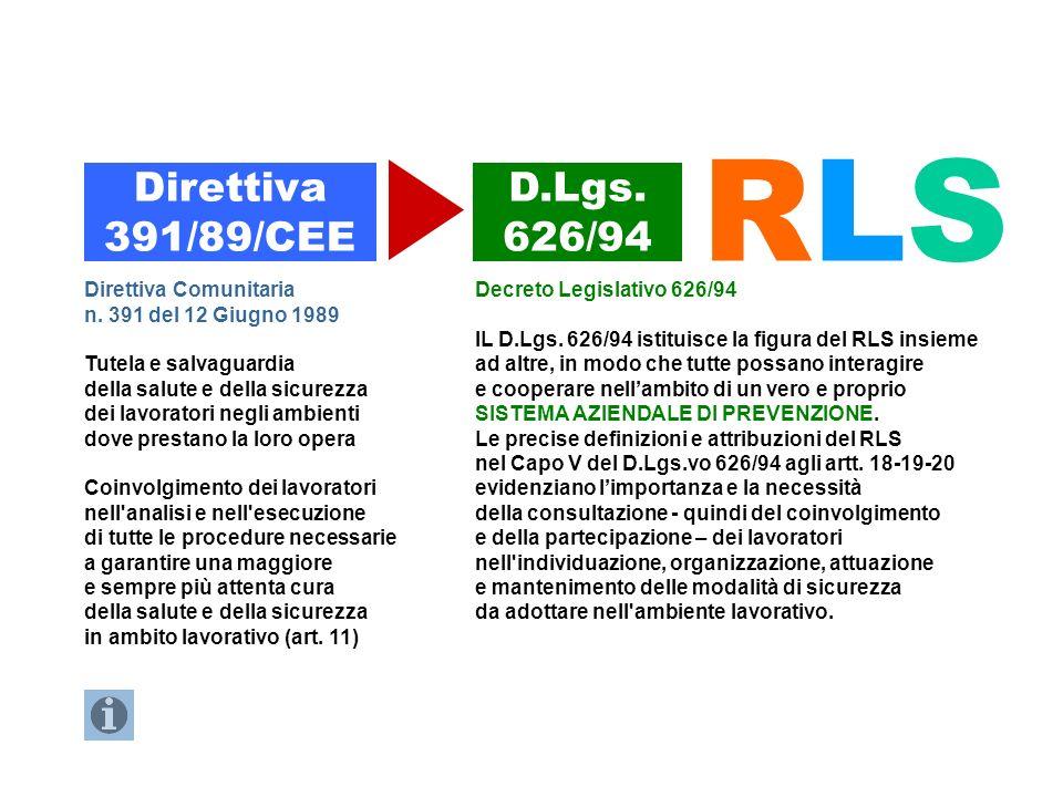 Direttiva 391/89/CEE D.Lgs. 626/94 RLSRLS Direttiva Comunitaria n. 391 del 12 Giugno 1989 Tutela e salvaguardia della salute e della sicurezza dei lav