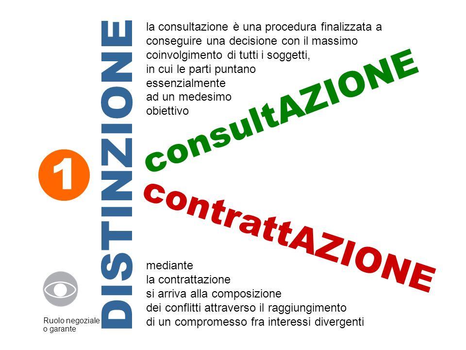 consultAZIONE contrattAZIONE 1 DISTINZIONE la consultazione è una procedura finalizzata a conseguire una decisione con il massimo coinvolgimento di tu