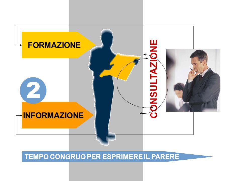 FORMAZIONE INFORMAZIONE CONSULTAZIONE 2 TEMPO CONGRUO PER ESPRIMERE IL PARERE 2. Consultazione: formazione, informazione, tempo congruo