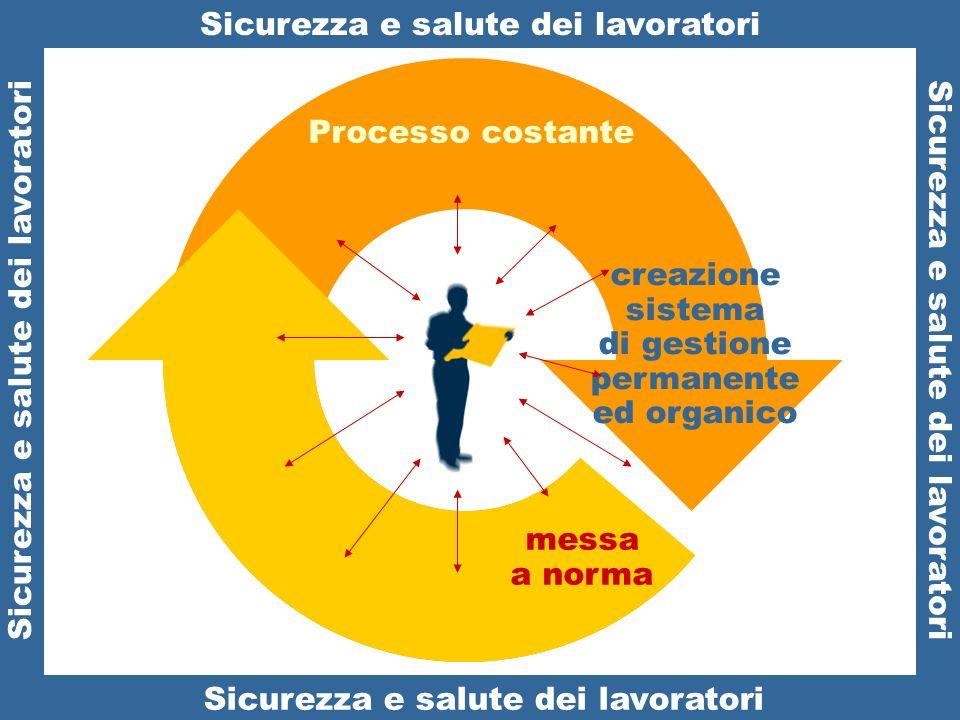 Sicurezza e salute dei lavoratori creazione sistema di gestione permanente ed organico Sicurezza e salute dei lavoratori Sicurezza e salute: Processo