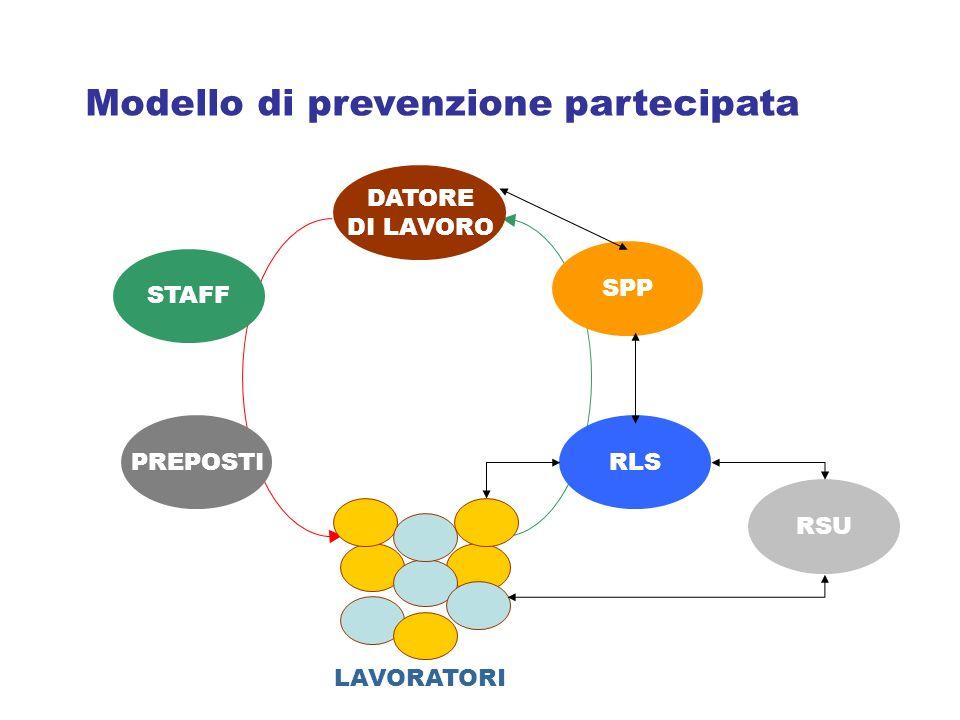 STAFF PREPOSTI DATORE DI LAVORO SPP RLS Modello di prevenzione partecipata LAVORATORI RSU Modello di prevenzione partecipata