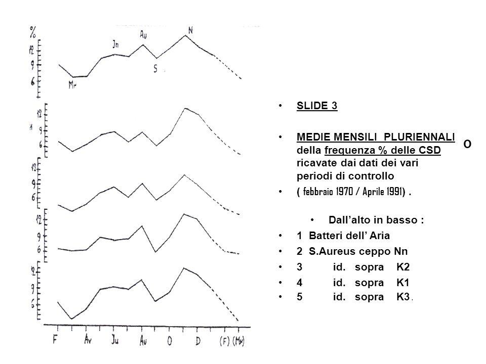 o SLIDE 3 MEDIE MENSILI PLURIENNALI della frequenza % delle CSD ricavate dai dati dei vari periodi di controllo ( febbraio 1970 / Aprile 1991 ).