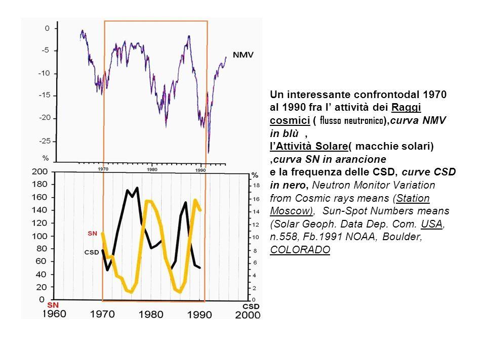 Un interessante confrontodal 1970 al 1990 fra l attività dei Raggi cosmici ( flusso neutronico ),curva NMV in blù, lAttività Solare( macchie solari),curva SN in arancione e la frequenza delle CSD, curve CSD in nero, Neutron Monitor Variation from Cosmic rays means (Station Moscow), Sun-Spot Numbers means (Solar Geoph.