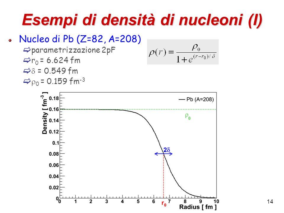 14 Esempi di densità di nucleoni (I) Nucleo di Pb (Z=82, A=208) parametrizzazione 2pF r 0 = 6.624 fm = 0.549 fm 0 = 0.159 fm -3