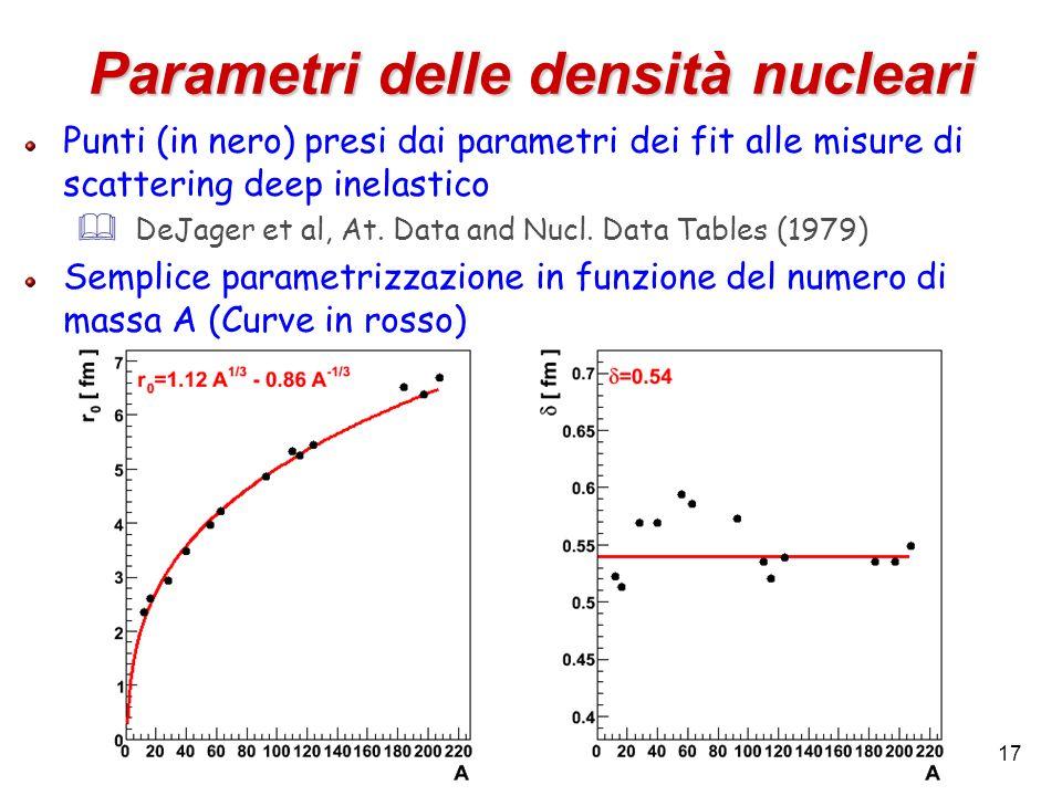 17 Parametri delle densità nucleari Punti (in nero) presi dai parametri dei fit alle misure di scattering deep inelastico DeJager et al, At. Data and