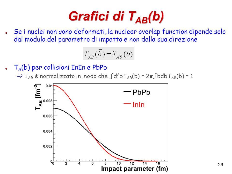 29 Grafici di T AB (b) Se i nuclei non sono deformati, la nuclear overlap function dipende solo dal modulo del parametro di impatto e non dalla sua di