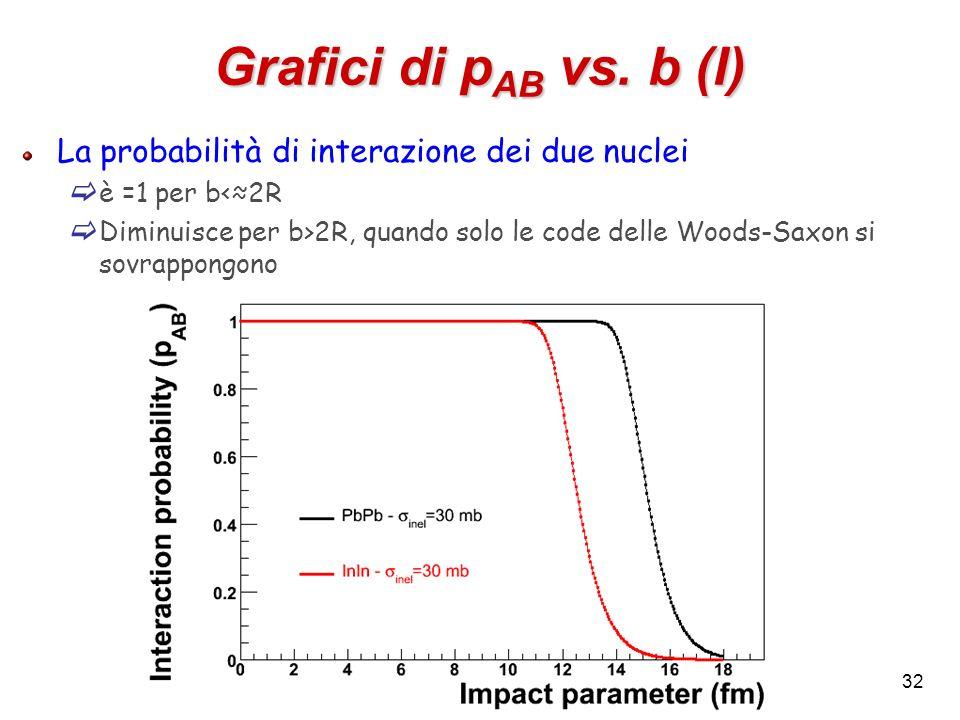 32 Grafici di p AB vs. b (I) La probabilità di interazione dei due nuclei è =1 per b<2R Diminuisce per b>2R, quando solo le code delle Woods-Saxon si