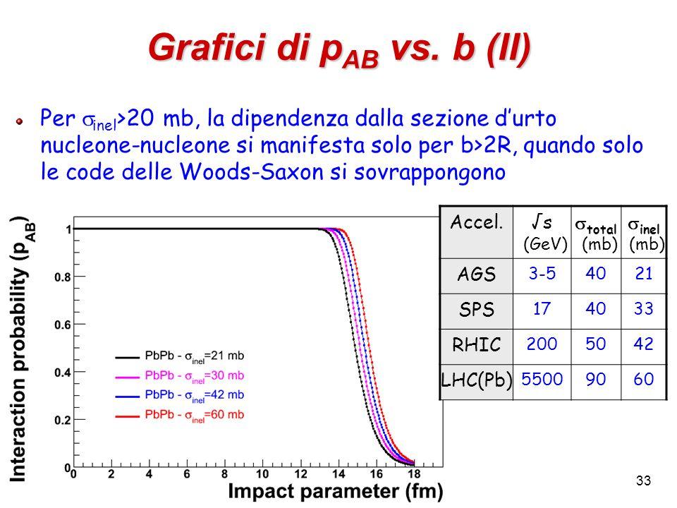 33 Grafici di p AB vs. b (II) Per inel >20 mb, la dipendenza dalla sezione durto nucleone-nucleone si manifesta solo per b>2R, quando solo le code del
