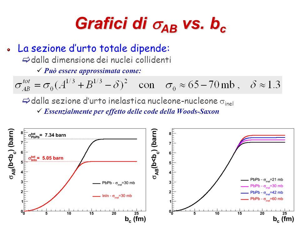 35 Grafici di AB vs. b c La sezione durto totale dipende: dalla dimensione dei nuclei collidenti Può essere approssimata come: dalla sezione durto ine