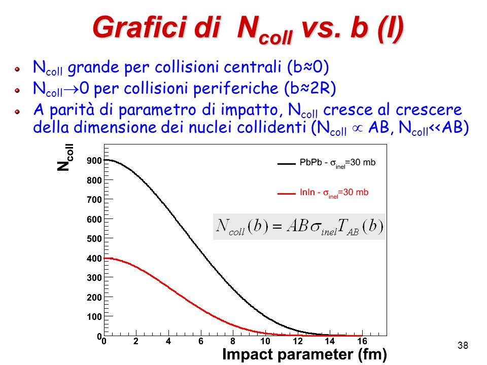 38 Grafici di N coll vs. b (I) N coll grande per collisioni centrali (b0) N coll 0 per collisioni periferiche (b2R) A parità di parametro di impatto,