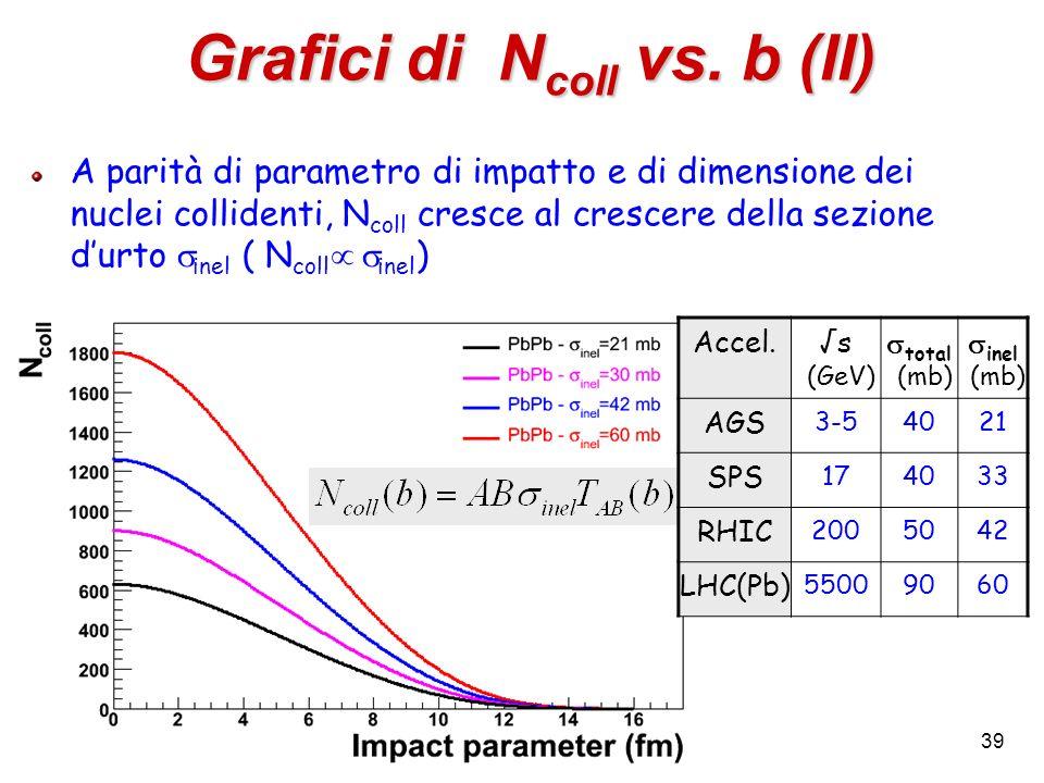 39 Grafici di N coll vs. b (II) A parità di parametro di impatto e di dimensione dei nuclei collidenti, N coll cresce al crescere della sezione durto