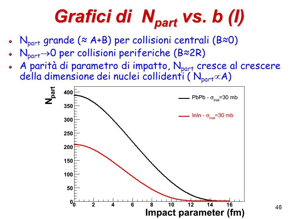 46 Grafici di N part vs. b (I) N part grande ( A+B) per collisioni centrali (B0) N part 0 per collisioni periferiche (B2R) A parità di parametro di im