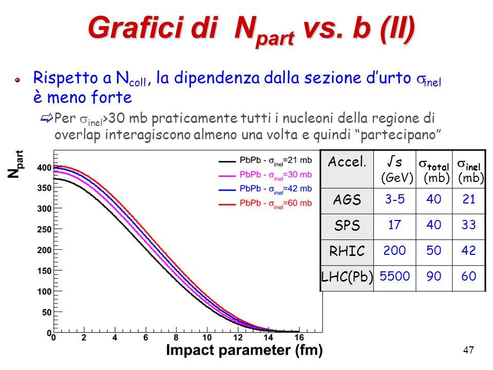 47 Grafici di N part vs. b (II) Rispetto a N coll, la dipendenza dalla sezione durto inel è meno forte Per inel >30 mb praticamente tutti i nucleoni d