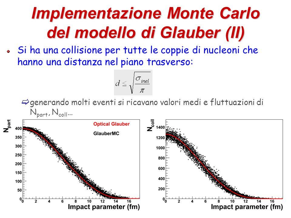 53 Implementazione Monte Carlo del modello di Glauber (II) Si ha una collisione per tutte le coppie di nucleoni che hanno una distanza nel piano trasv