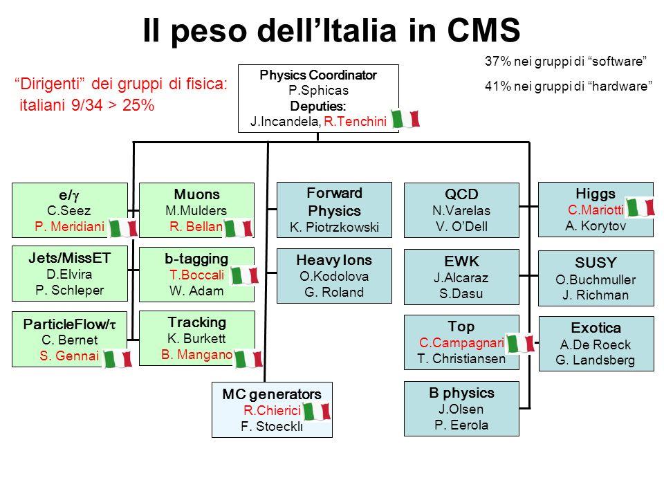 Il peso dellItalia in CMS Physics Coordinator P.Sphicas Deputies: J.Incandela, R.Tenchini MC generators R.Chierici F. Stoeckli Higgs C.Mariotti A. Kor