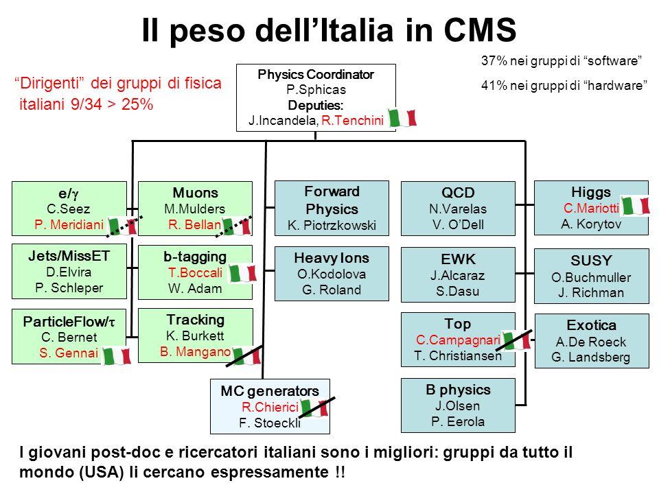 I giovani post-doc e ricercatori italiani sono i migliori: gruppi da tutto il mondo (USA) li cercano espressamente !! Physics Coordinator P.Sphicas De