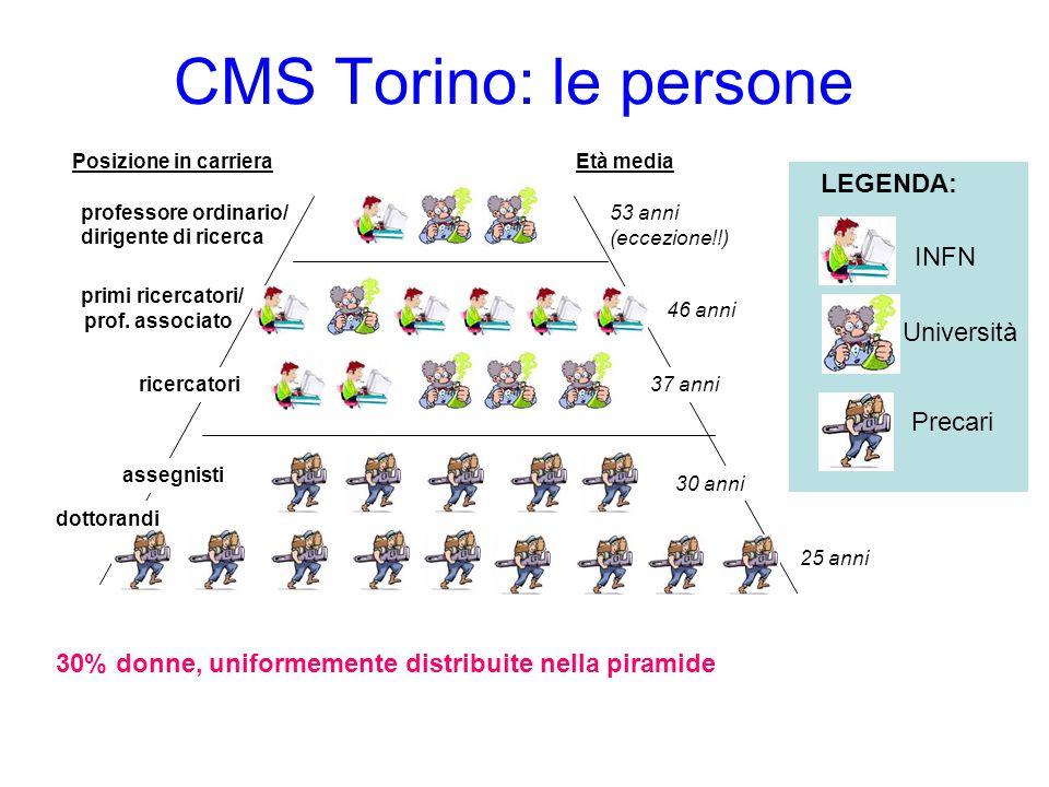 CMS Torino: le persone LEGENDA: INFN Università Precari 30% donne, uniformemente distribuite nella piramide professore ordinario/ dirigente di ricerca