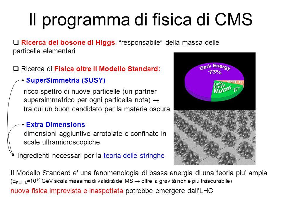Il programma di fisica di CMS Ricerca del bosone di Higgs, responsabile della massa delle particelle elementari Ricerca di Fisica oltre il Modello Sta