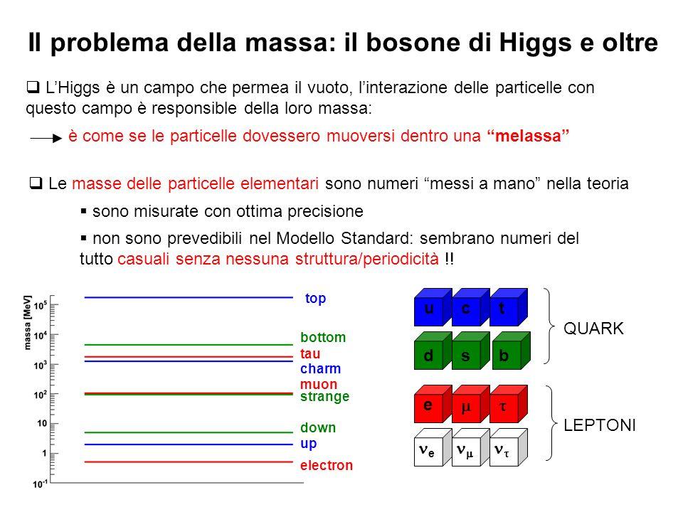 Il problema della massa: il bosone di Higgs e oltre LHiggs è un campo che permea il vuoto, linterazione delle particelle con questo campo è responsibl