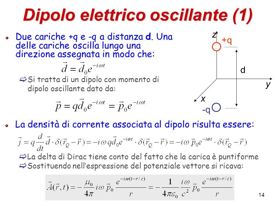 Dipolo elettrico oscillante (1) Due cariche +q e -q a distanza d. Una delle cariche oscilla lungo una direzione assegnata in modo che: Si tratta di un