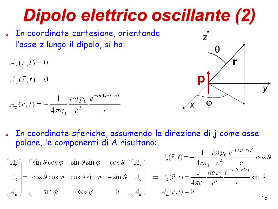 Dipolo elettrico oscillante (2) In coordinate cartesiane, orientando lasse z lungo il dipolo, si ha: In coordinate sferiche, assumendo la direzione di j come asse polare, le componenti di A risultano: 15 p z x y
