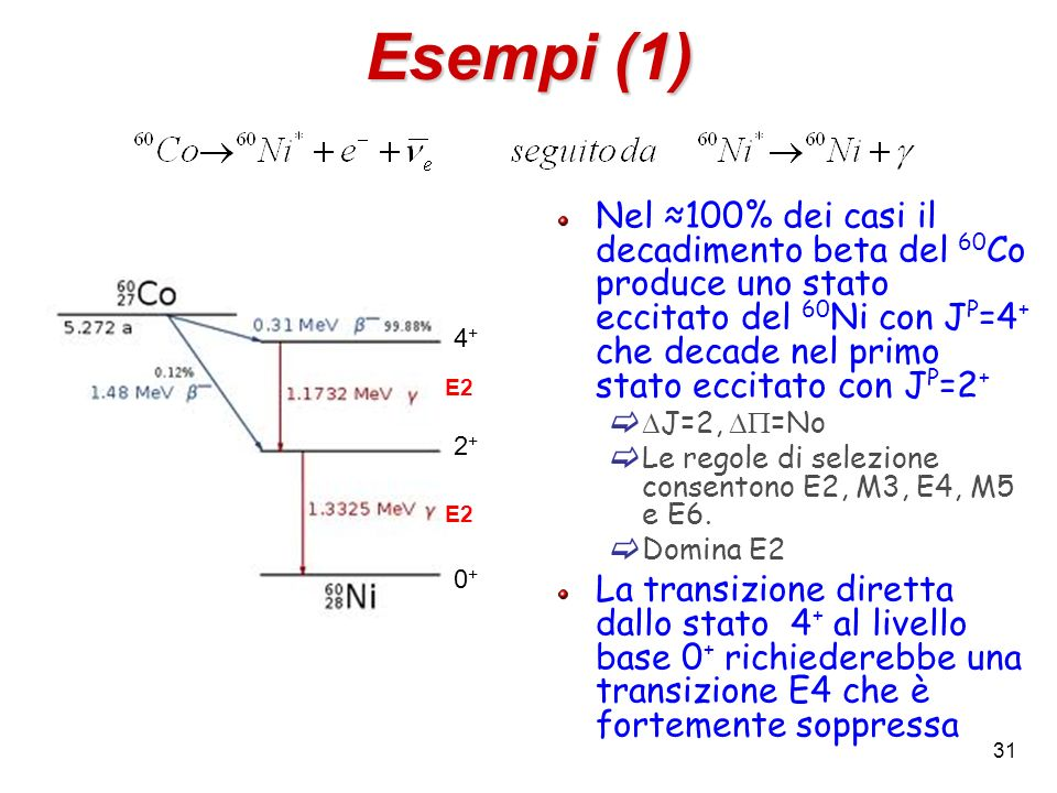 Esempi (1) Nel 100% dei casi il decadimento beta del 60 Co produce uno stato eccitato del 60 Ni con J P =4 + che decade nel primo stato eccitato con J P =2 + J=2, =No Le regole di selezione consentono E2, M3, E4, M5 e E6.