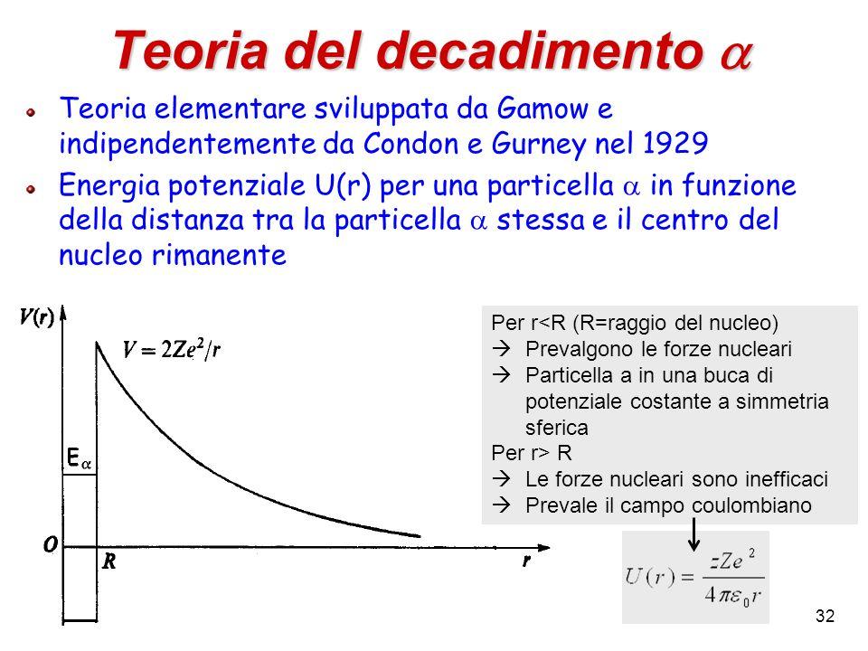 32 Teoria del decadimento Teoria del decadimento Teoria elementare sviluppata da Gamow e indipendentemente da Condon e Gurney nel 1929 Energia potenzi
