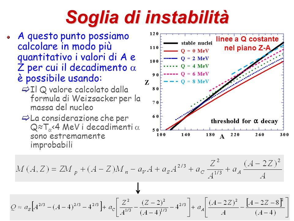 42 Soglia di instabilità A questo punto possiamo calcolare in modo più quantitativo i valori di A e Z per cui il decadimento è possibile usando: Il Q