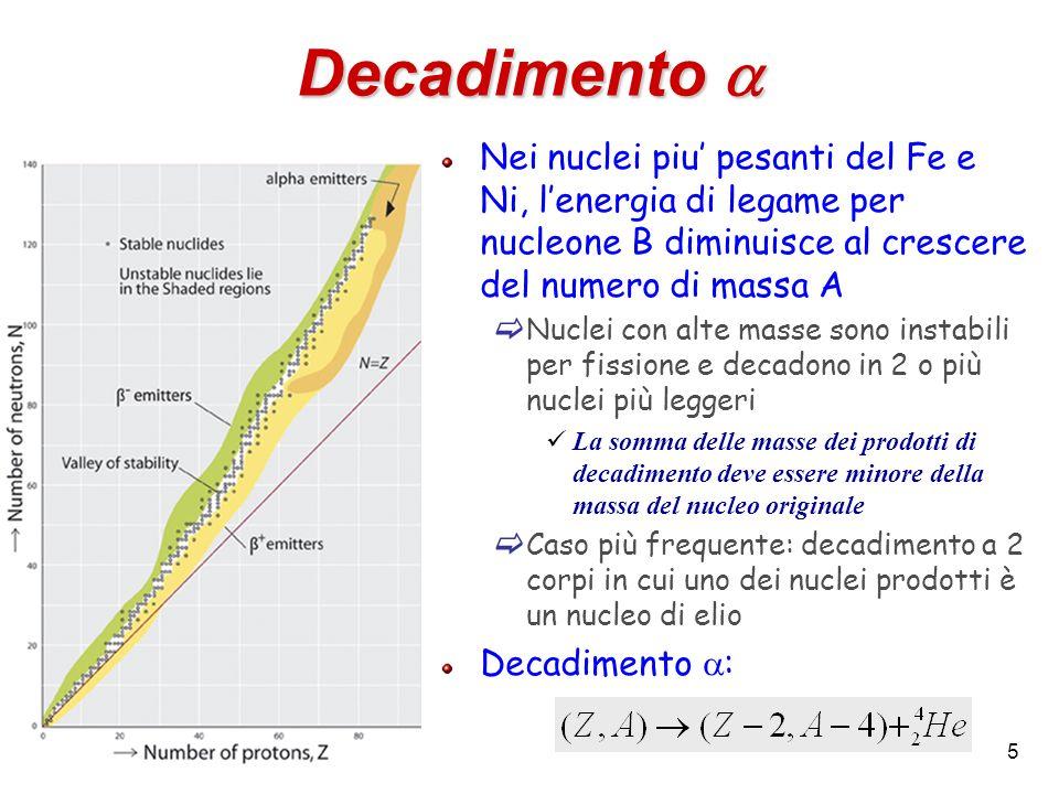 5 Decadimento Decadimento Nei nuclei piu pesanti del Fe e Ni, lenergia di legame per nucleone B diminuisce al crescere del numero di massa A Nuclei co