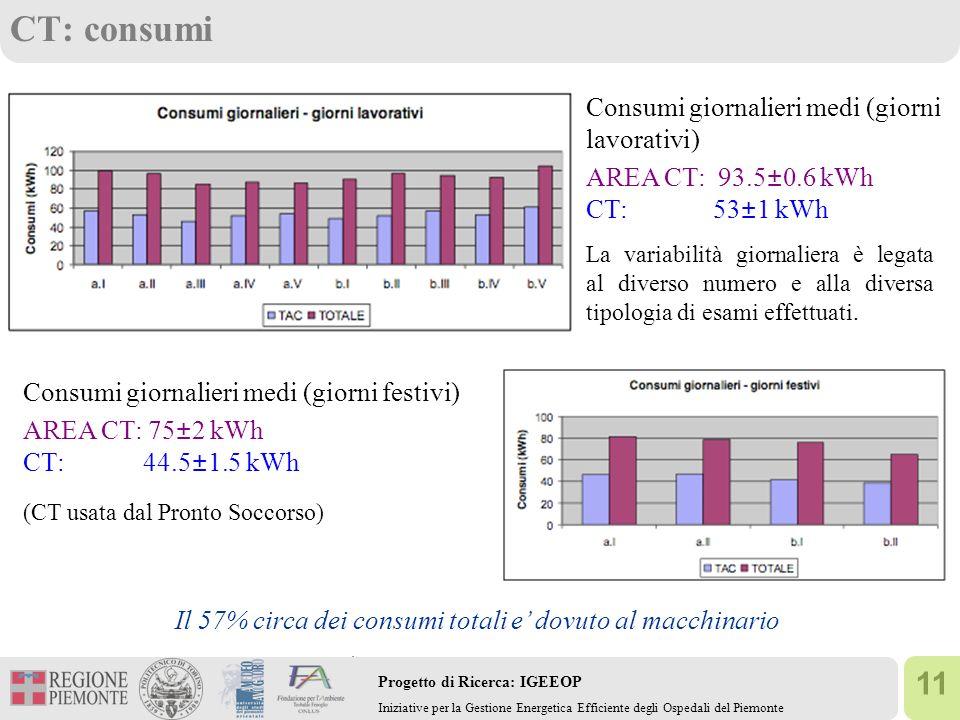 11 Progetto di Ricerca: IGEEOP Iniziative per la Gestione Energetica Efficiente degli Ospedali del Piemonte CT: consumi Consumi giornalieri medi (giorni lavorativi) AREA CT: 93.5±0.6 kWh CT: 53±1 kWh Consumi giornalieri medi (giorni festivi) AREA CT: 75±2 kWh CT: 44.5±1.5 kWh (CT usata dal Pronto Soccorso) La variabilità giornaliera è legata al diverso numero e alla diversa tipologia di esami effettuati.
