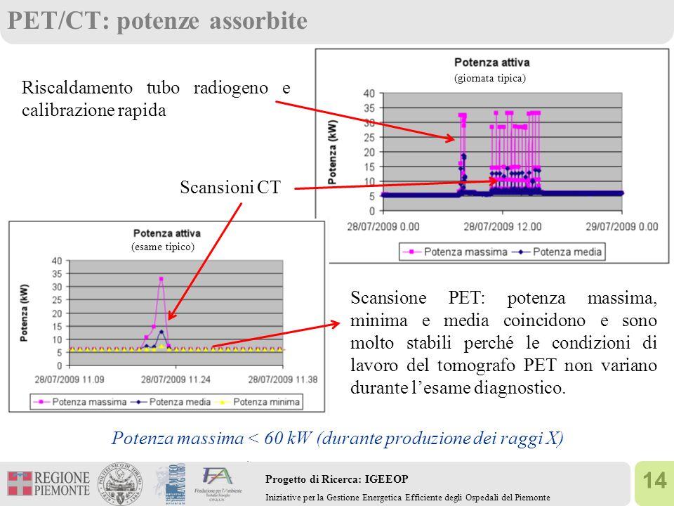 14 Progetto di Ricerca: IGEEOP Iniziative per la Gestione Energetica Efficiente degli Ospedali del Piemonte PET/CT: potenze assorbite Riscaldamento tu