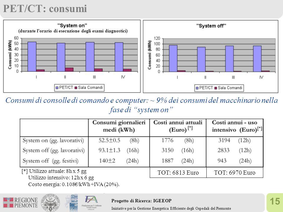 15 Progetto di Ricerca: IGEEOP Iniziative per la Gestione Energetica Efficiente degli Ospedali del Piemonte PET/CT: consumi (durante lorario di esecuz