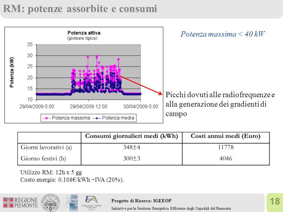18 Progetto di Ricerca: IGEEOP Iniziative per la Gestione Energetica Efficiente degli Ospedali del Piemonte RM: potenze assorbite e consumi Picchi dovuti alle radiofrequenze e alla generazione dei gradienti di campo Potenza massima < 40 kW (giornata tipica) Utilizzo RM: 12h x 5 gg Costo energia: 0.108/kWh +IVA (20%).