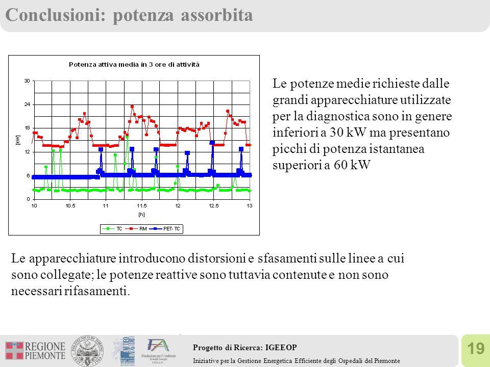 19 Progetto di Ricerca: IGEEOP Iniziative per la Gestione Energetica Efficiente degli Ospedali del Piemonte Conclusioni: potenza assorbita Le potenze