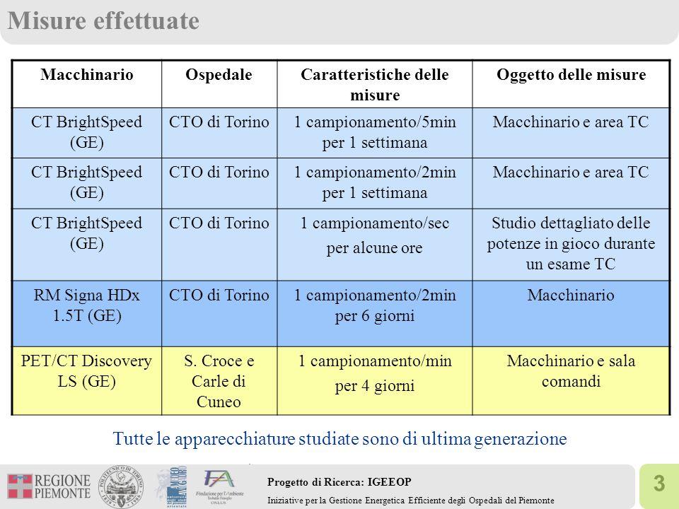 3 Progetto di Ricerca: IGEEOP Iniziative per la Gestione Energetica Efficiente degli Ospedali del Piemonte Misure effettuate MacchinarioOspedaleCaratt