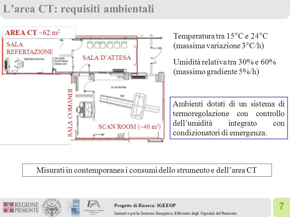 7 Progetto di Ricerca: IGEEOP Iniziative per la Gestione Energetica Efficiente degli Ospedali del Piemonte Larea CT: requisiti ambientali Misurati in contemporanea i consumi dello strumento e dellarea CT AREA CT ~62 m 2 SCAN ROOM (~40 m 2 ) SALA DATTESA SALA REFERTAZIONE SALA COMANDI Temperatura tra 15°C e 24°C (massima variazione 3°C/h) Umidità relativa tra 30% e 60% (massimo gradiente 5%/h) Ambienti dotati di un sistema di termoregolazione con controllo dellumidità integrato con condizionatori di emergenza.