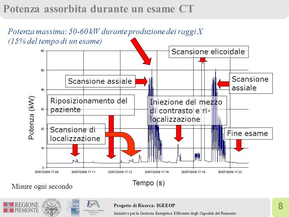 8 Progetto di Ricerca: IGEEOP Iniziative per la Gestione Energetica Efficiente degli Ospedali del Piemonte Scansione di localizzazione Fine esame Scansione elicoidale Riposizionamento del paziente Scansione assiale Iniezione del mezzo di contrasto e ri- localizzazione Potenza assorbita durante un esame CT Misure ogni secondo Potenza (kW) Tempo (s) Potenza massima: 50-60 kW durante produzione dei raggi X (15% del tempo di un esame)