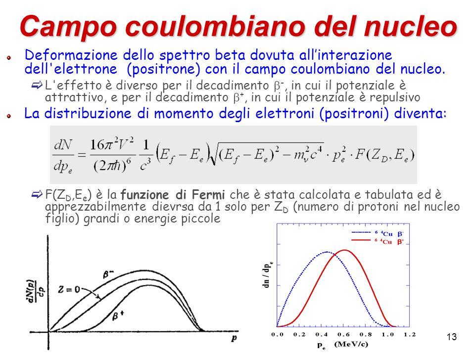 13 Campo coulombiano del nucleo Deformazione dello spettro beta dovuta allinterazione dell'elettrone (positrone) con il campo coulombiano del nucleo.