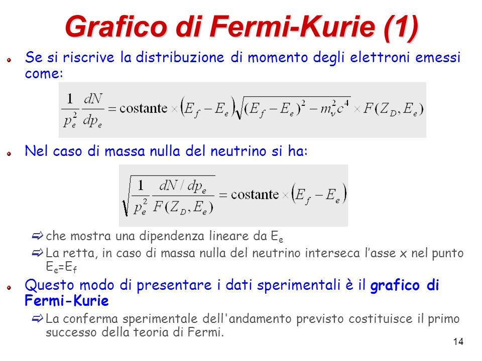 14 Grafico di Fermi-Kurie (1) Se si riscrive la distribuzione di momento degli elettroni emessi come: Nel caso di massa nulla del neutrino si ha: che