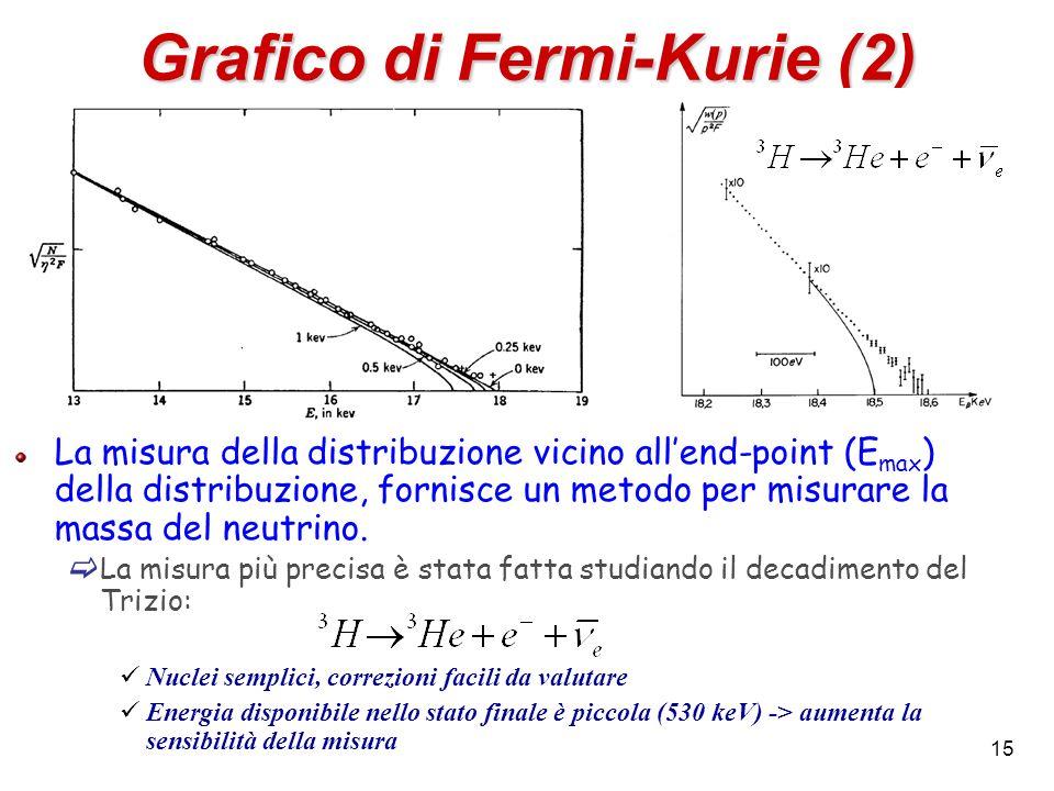15 Grafico di Fermi-Kurie (2) La misura della distribuzione vicino allend-point (E max ) della distribuzione, fornisce un metodo per misurare la massa
