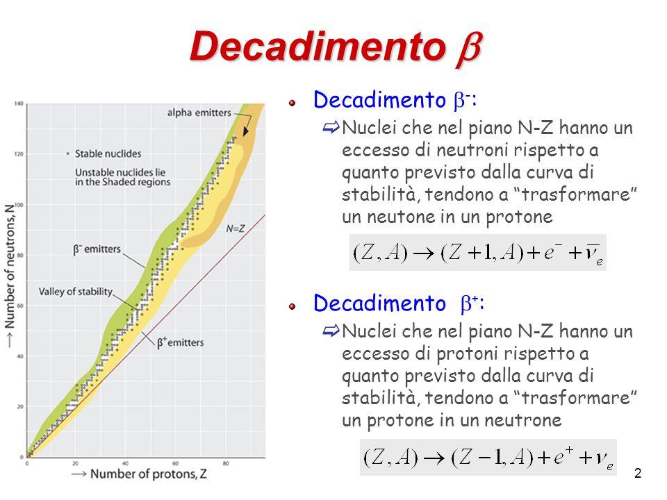 3 Cattura elettronica Un nucleo ricco di protoni può catturare un elettrone atomico e trasformare un protone in un neutrone Stesso effetto di un decadimento + Lelettrone viene tipicamente catturato dalla shell K che è caratterizzata da una funzione donda sensibilmente diversa da zero nel volume del nucleo Nota: La cattura elettronica ha un Q-valore più alto del decadimento + e quindi più energia cinetica a disposizione delle particelle nello stato finale Ci sono casi in cui la differenza di massa tra (Z,A) e (Z-1,A) è troppo piccola per consentire il decadimento +, ma la cattura elettronica può invece avvenire