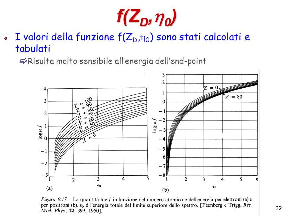 22 f(Z D, 0 ) I valori della funzione f(Z D, 0 ) sono stati calcolati e tabulati Risulta molto sensibile allenergia dellend-point