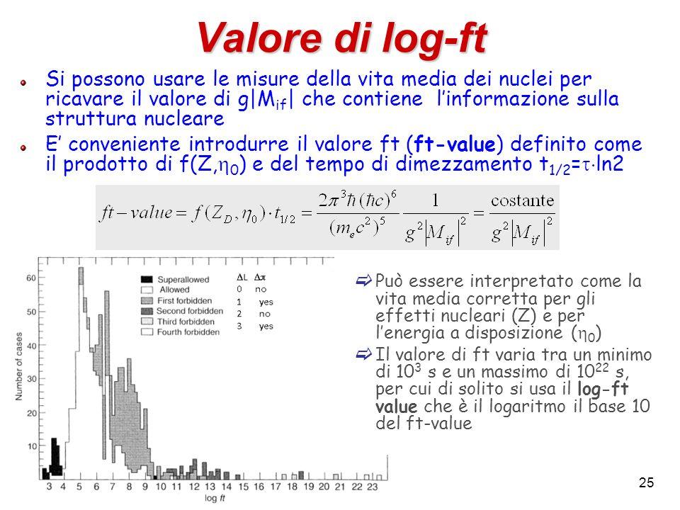 Valore di log-ft Si possono usare le misure della vita media dei nuclei per ricavare il valore di g|M if | che contiene linformazione sulla struttura
