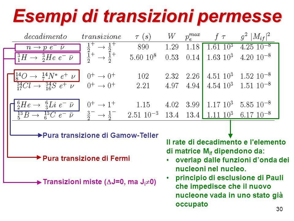 30 Esempi di transizioni permesse Pura transizione di Gamow-Teller Pura transizione di Fermi Transizioni miste ( J=0, ma J i 0) Il rate di decadimento