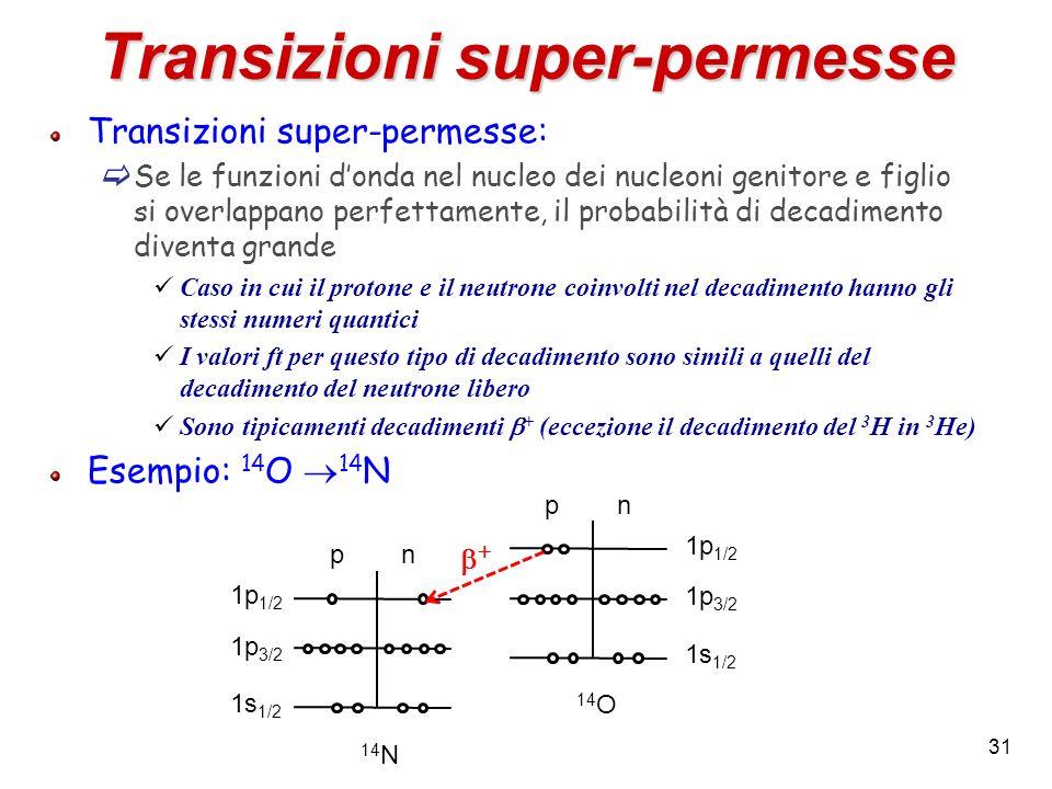 31 Transizioni super-permesse Transizioni super-permesse: Se le funzioni donda nel nucleo dei nucleoni genitore e figlio si overlappano perfettamente,