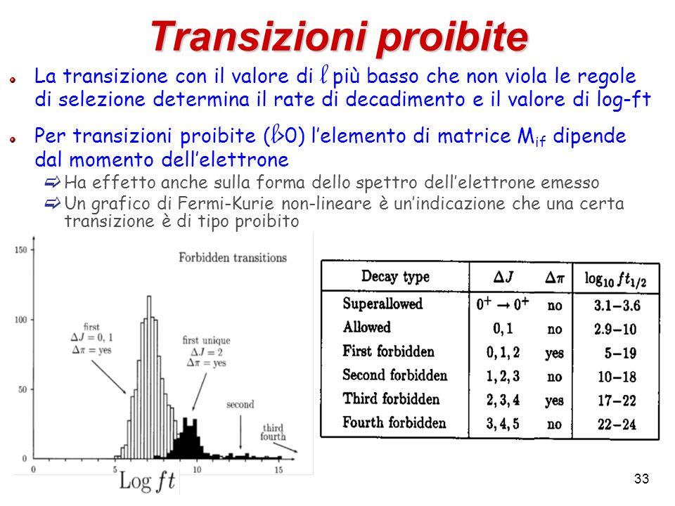 33 Transizioni proibite La transizione con il valore di l più basso che non viola le regole di selezione determina il rate di decadimento e il valore