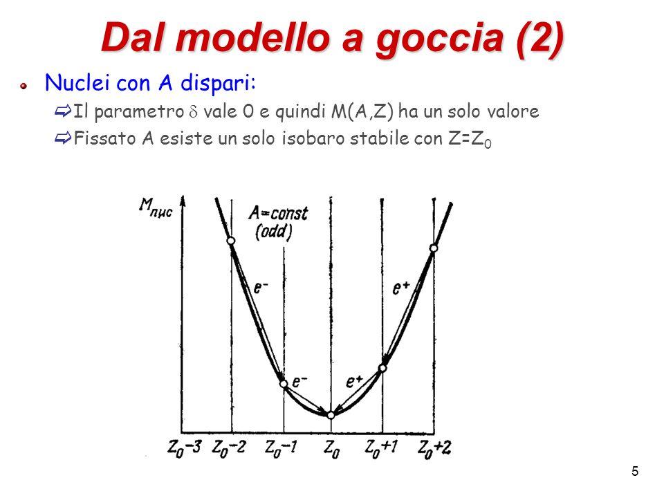 5 Dal modello a goccia (2) Nuclei con A dispari: Il parametro vale 0 e quindi M(A,Z) ha un solo valore Fissato A esiste un solo isobaro stabile con Z=