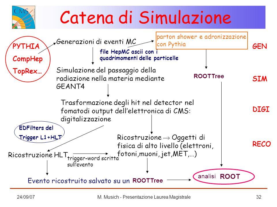 24/09/07M. Musich - Presentazione Laurea Magistrale32 Catena di Simulazione Generazioni di eventi MC Simulazione del passaggio della radiazione nella
